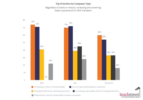 State of Inbound 2015 Marketingprioriteit per bedrijfsgrootte