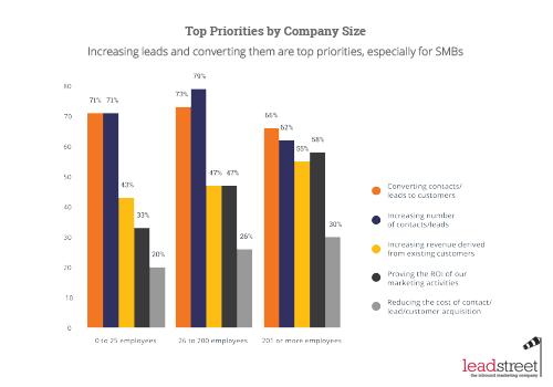 State of Inbound 2015 marketingprioriteit volgens bedrijfsgrootte