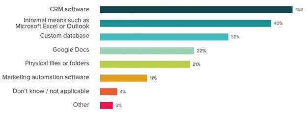 stateof-inbound-2016-sales-crm-gebruik.png