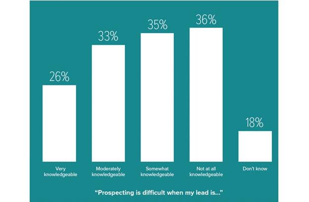 stateof-inbound-2016-sales-prospectie.png