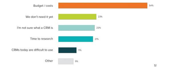 stateof-inbound-2016-sales-waarom-crm-gebruik.png