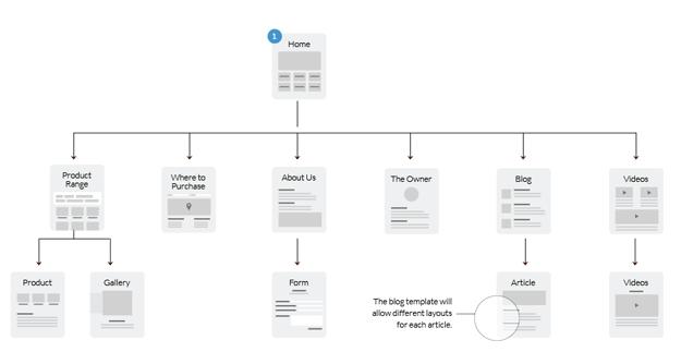 statische-website-optimalisatie-sitemap.png