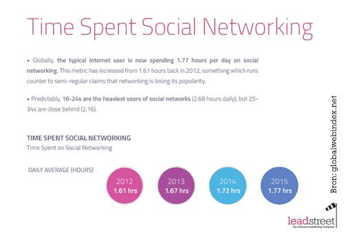 tijd-die-we-spenderen-er-dag-op-sociale-media-