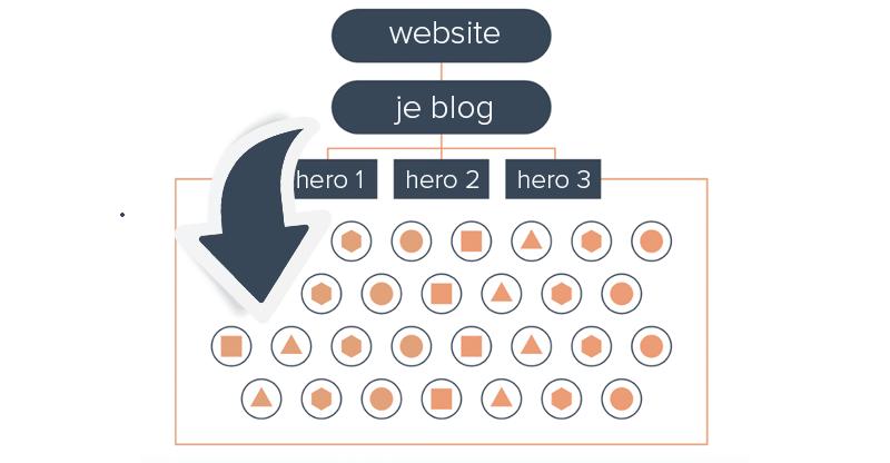 voor-elk-keyword-een-blogpost-volstaat-niet-meer.png