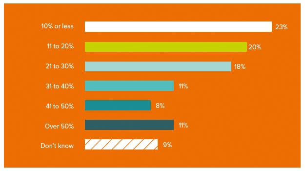 wat-is-het-gemiddelde-conversie-percentage-van-van-je-sales-team.png
