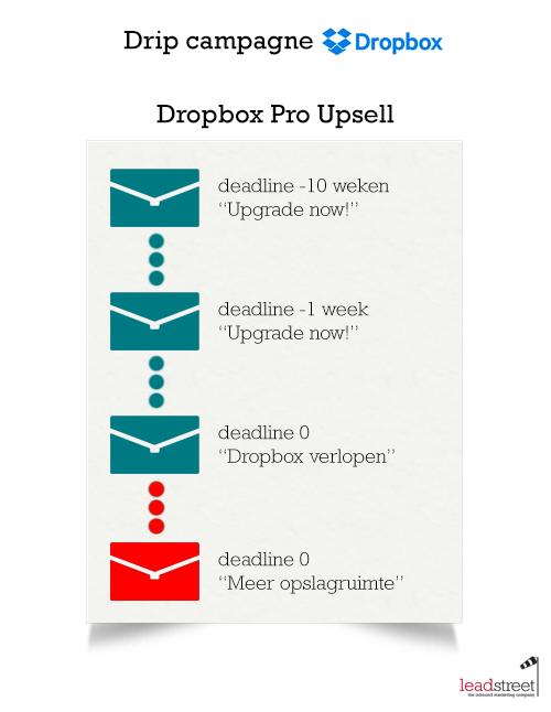 drip-campagne-voorbeeld-dropbox-scenario.png