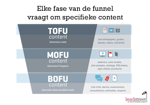 leadstreet-ebook-content-elke-fase-van-de-sales-funnel-vraagt-specifieke-content