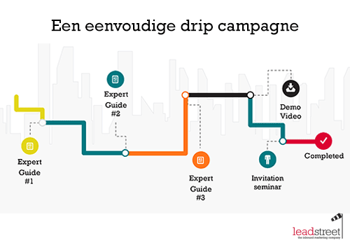 marketing-automation-drip-campagne-voorbeeld.png