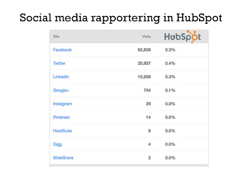 social-media-rapportering-in-hubspot.jpeg