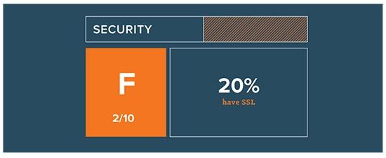 website-grader-is-jouw-website-geoptimaliseerd-voor-beveiliging-SSL.png