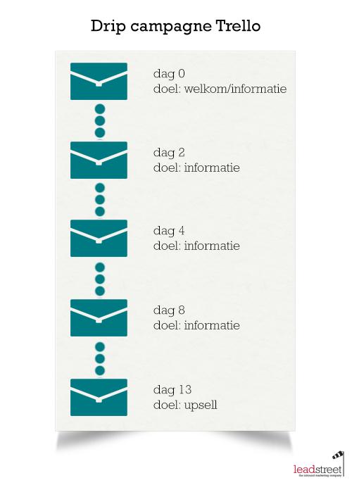 drip-campagne-voorbeeld-trello-overzicht-1.png