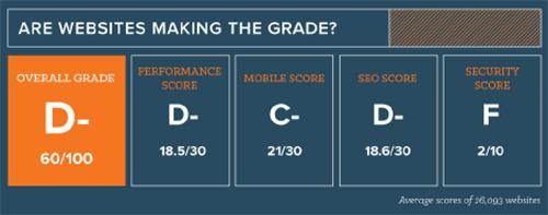 website-optimalisatie-algemene-scores.png