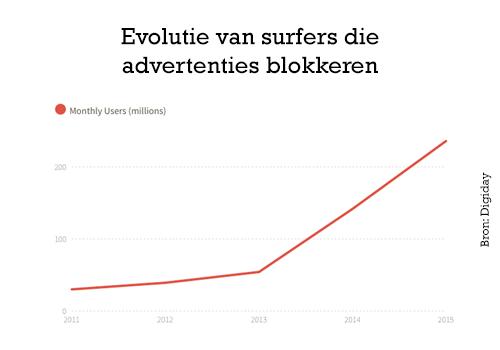 waarom-adblockers-een-opportuniteit-aantal-adblockers